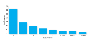 google-page-one-statistics